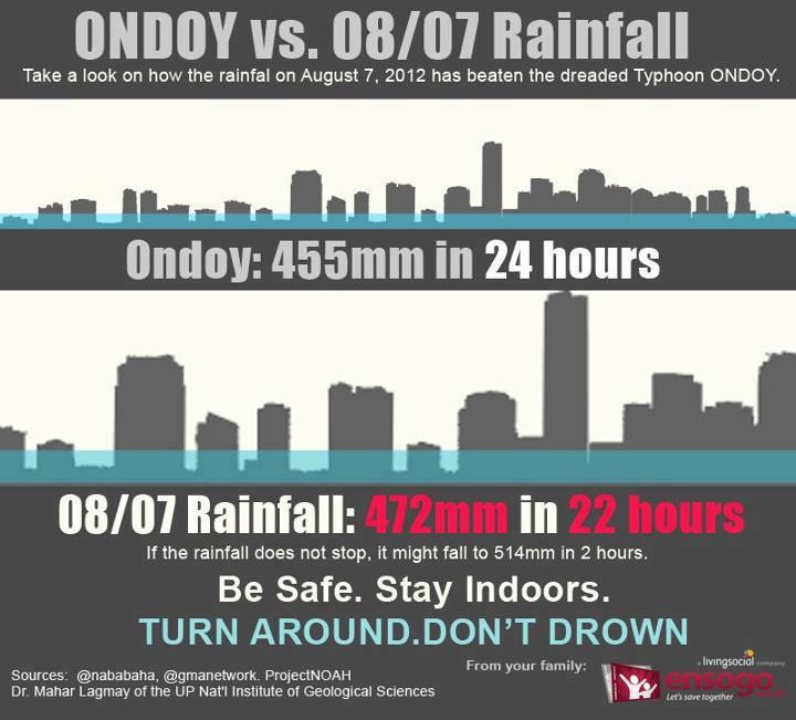 Ondoy VS Aug 7 Rainfall